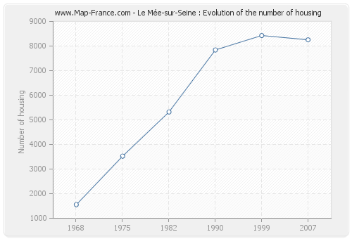 Le Mée-sur-Seine : Evolution of the number of housing