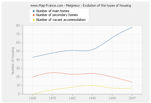 Meigneux : Evolution of the types of housing