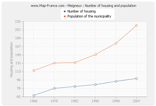 Meigneux : Number of housing and population
