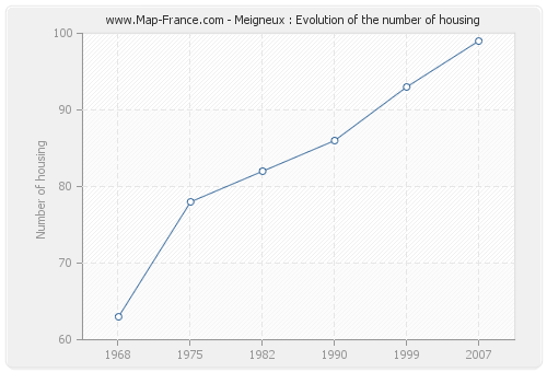 Meigneux : Evolution of the number of housing