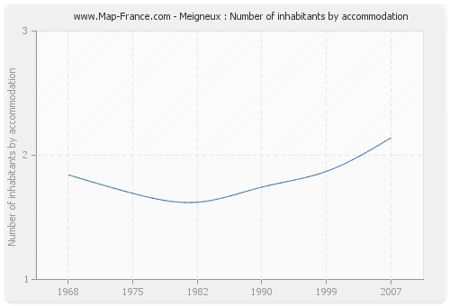 Meigneux : Number of inhabitants by accommodation