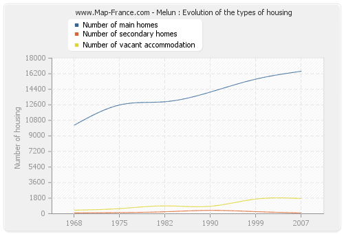 Melun : Evolution of the types of housing
