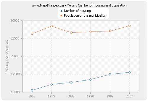 Melun : Number of housing and population
