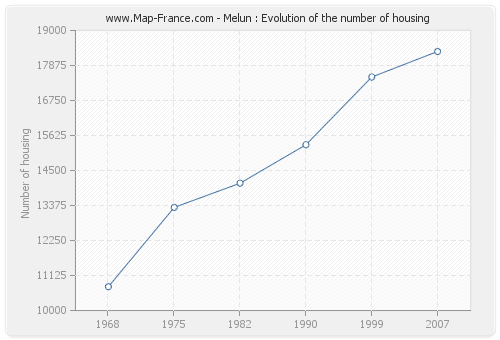Melun : Evolution of the number of housing