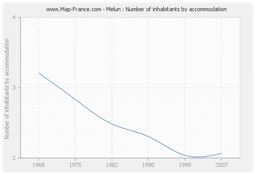 Melun : Number of inhabitants by accommodation