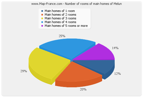 Number of rooms of main homes of Melun