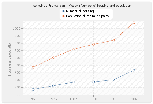 Messy : Number of housing and population