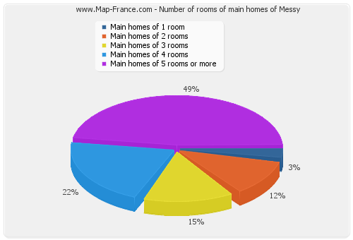 Number of rooms of main homes of Messy