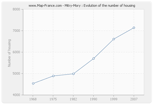 Mitry-Mory : Evolution of the number of housing