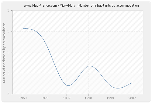 Mitry-Mory : Number of inhabitants by accommodation