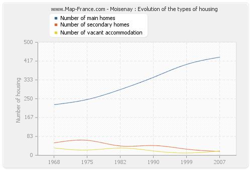 Moisenay : Evolution of the types of housing