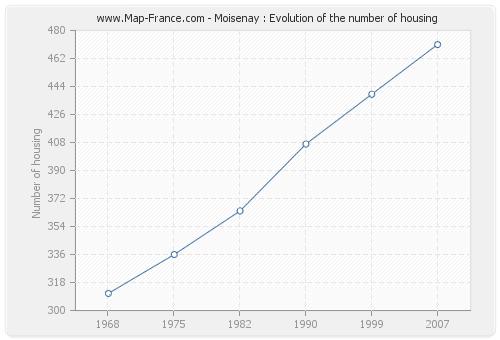 Moisenay : Evolution of the number of housing