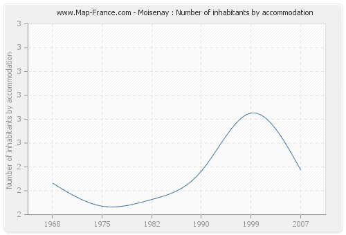 Moisenay : Number of inhabitants by accommodation