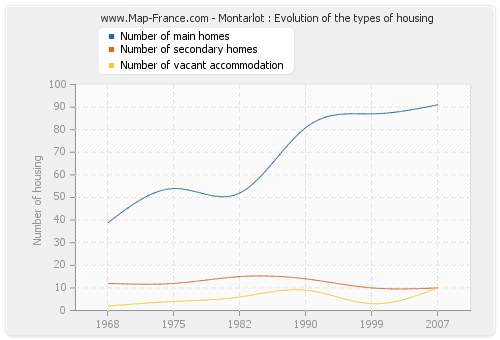Montarlot : Evolution of the types of housing