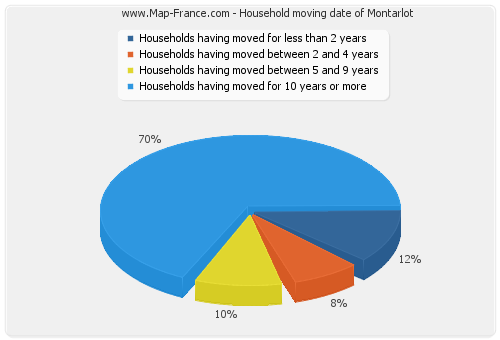 Household moving date of Montarlot
