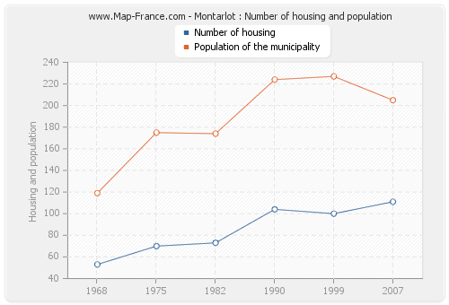 Montarlot : Number of housing and population
