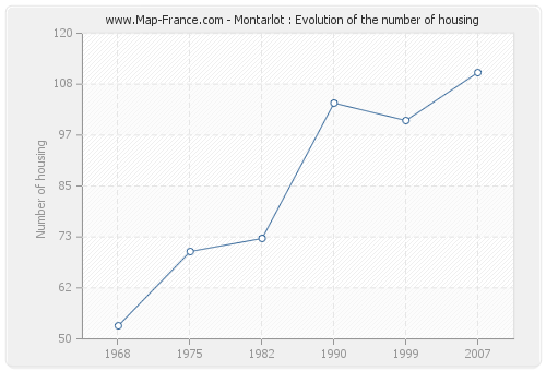 Montarlot : Evolution of the number of housing