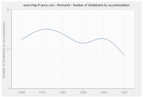 Montarlot : Number of inhabitants by accommodation
