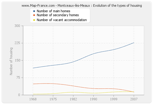 Montceaux-lès-Meaux : Evolution of the types of housing