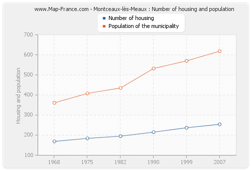 Montceaux-lès-Meaux : Number of housing and population