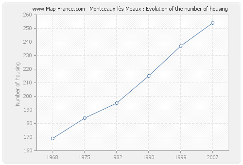 Montceaux-lès-Meaux : Evolution of the number of housing