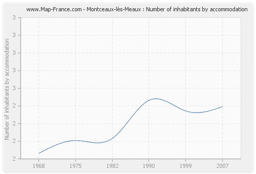 Montceaux-lès-Meaux : Number of inhabitants by accommodation