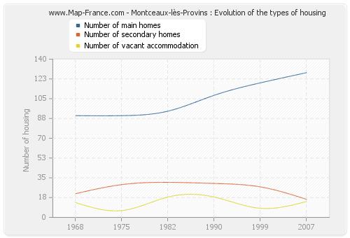 Montceaux-lès-Provins : Evolution of the types of housing