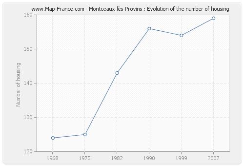Montceaux-lès-Provins : Evolution of the number of housing