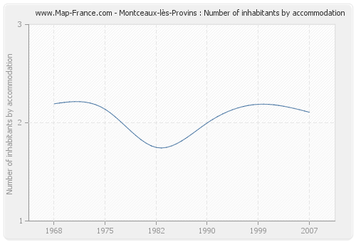 Montceaux-lès-Provins : Number of inhabitants by accommodation