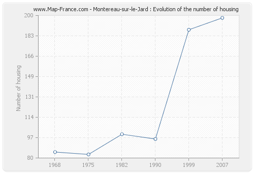 Montereau-sur-le-Jard : Evolution of the number of housing
