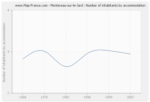 Montereau-sur-le-Jard : Number of inhabitants by accommodation