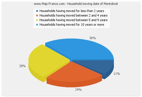 Household moving date of Montolivet