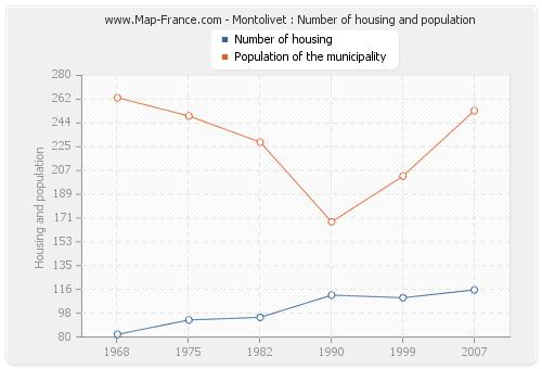 Montolivet : Number of housing and population