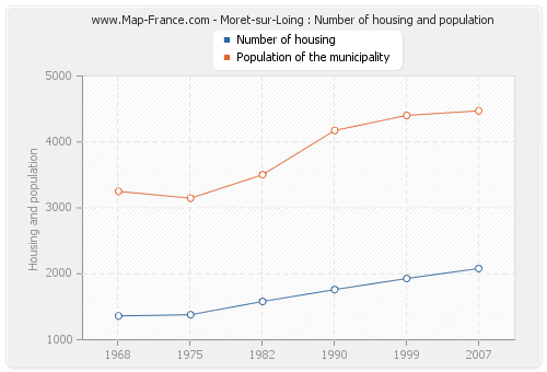 Moret-sur-Loing : Number of housing and population