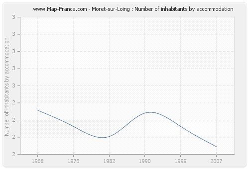 Moret-sur-Loing : Number of inhabitants by accommodation