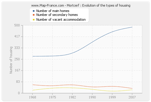 Mortcerf : Evolution of the types of housing