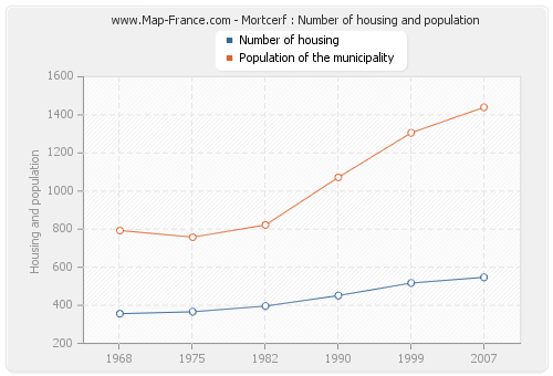 Mortcerf : Number of housing and population