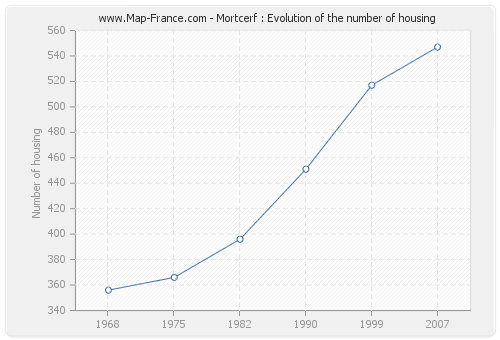 Mortcerf : Evolution of the number of housing