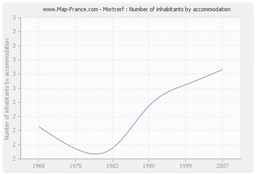 Mortcerf : Number of inhabitants by accommodation