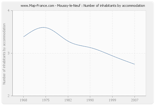 Moussy-le-Neuf : Number of inhabitants by accommodation