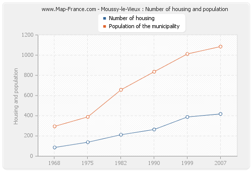 Moussy-le-Vieux : Number of housing and population