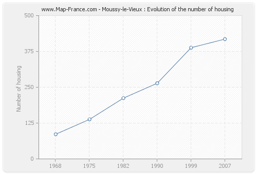 Moussy-le-Vieux : Evolution of the number of housing
