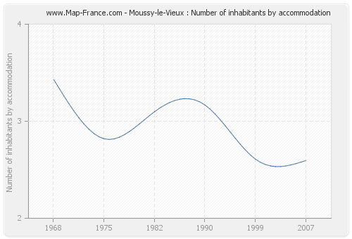 Moussy-le-Vieux : Number of inhabitants by accommodation