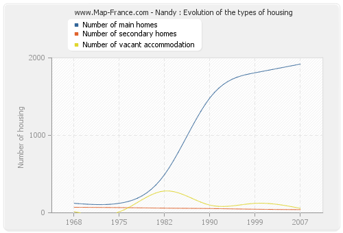 Nandy : Evolution of the types of housing