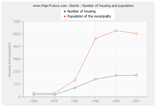 Nandy : Number of housing and population