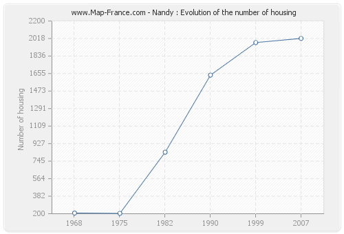 Nandy : Evolution of the number of housing