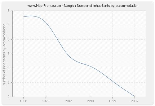 Nangis : Number of inhabitants by accommodation