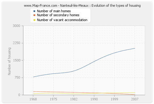 Nanteuil-lès-Meaux : Evolution of the types of housing