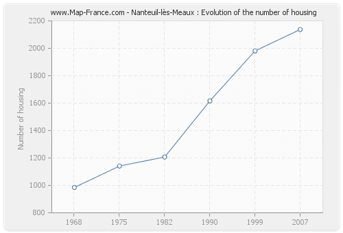 Nanteuil-lès-Meaux : Evolution of the number of housing