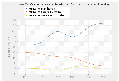 Nanteuil-sur-Marne : Evolution of the types of housing